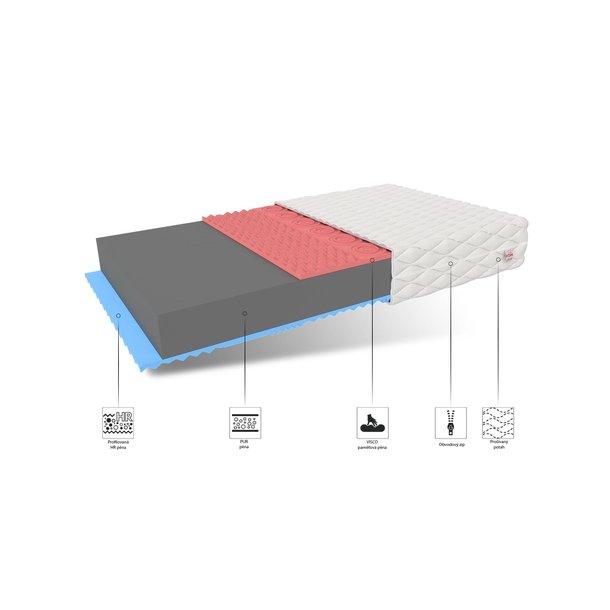 Pěnová matrace LUXURY 200x160x14 cm - paměťová pěna