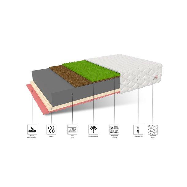 Pěnová matrace SAVANA 200x140x22 cm - paměťová pěna/latex/kokos/HR pěna